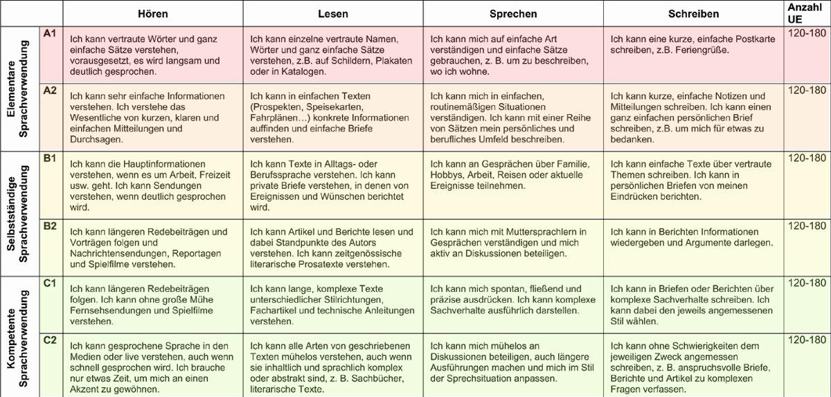 Atemberaubend Template Sätze Ideen - Beispiel Anschreiben für ...